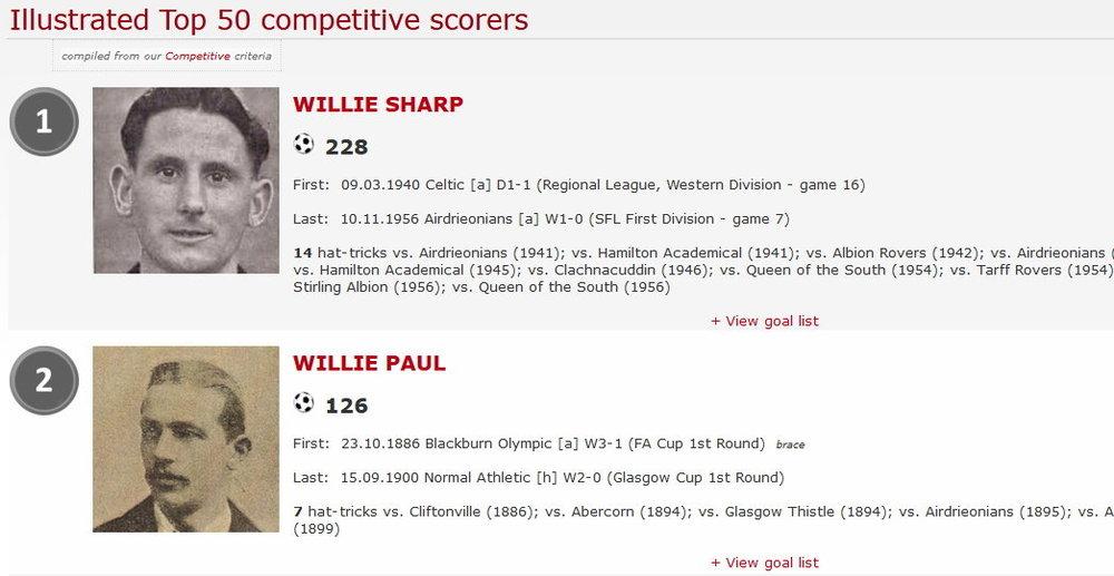 illustrated-top-50-competitive-scorerssm.jpg